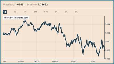 grafico valuta