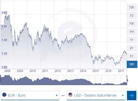grafico cambio euro dollaro