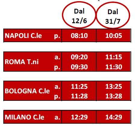 orari frecciarossa Napoli Milano