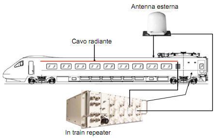 ripetitore mobile per wifi treni