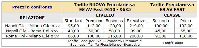 Tabella confronto tra nuove e vecchie tariffe treno Frecciarossa