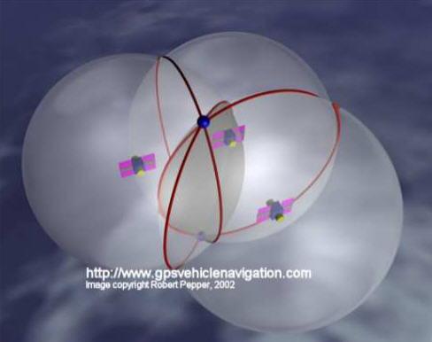 triangolazione gps